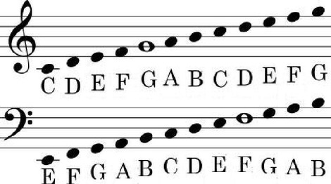 A Lesson in Basic Music Theory | ANU Kind Of View